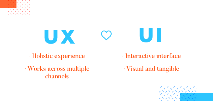 Communication and UX at Wells Fargo - how UI and UX compliment each other