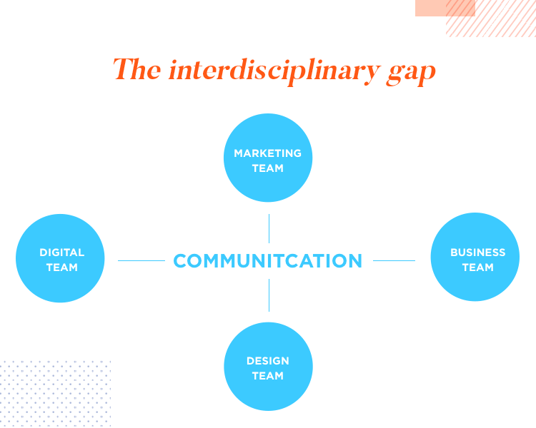 Communication and UX at Wells Fargo - bridging the interdisciplinary gap