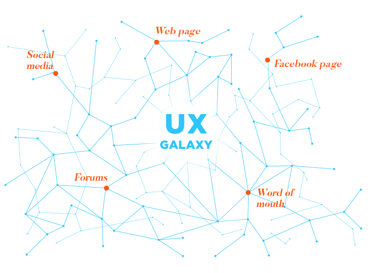 Communication and UX at Wells Fargo - various touchpoints form a ux galaxy