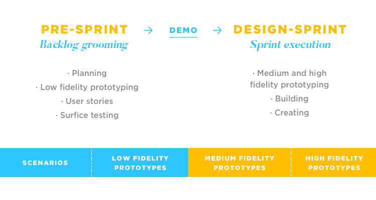 diagram of backlog grooming sprints in agile for prototyping