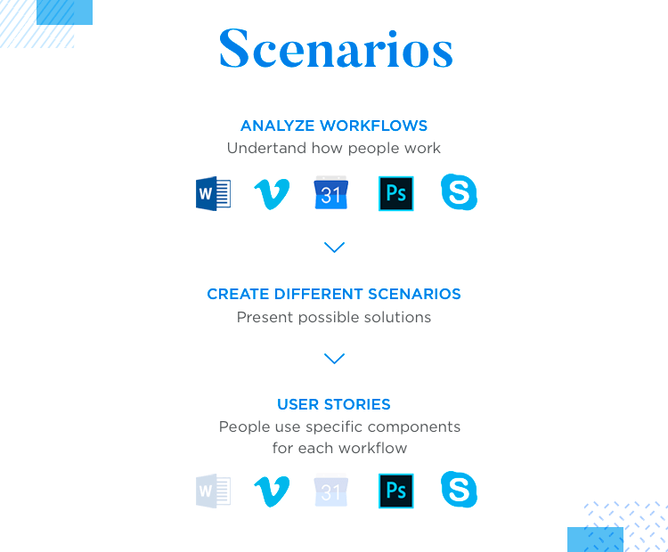 user scenarios from ux research at dropbox