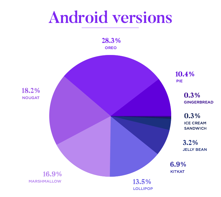 pie chart of versions of android for app wireframes