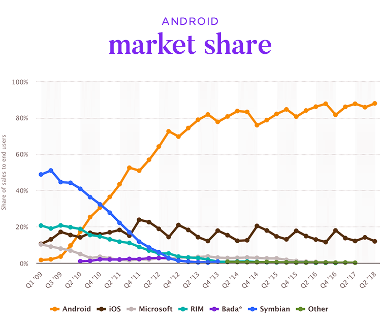 graph of android market share in smartphone sector
