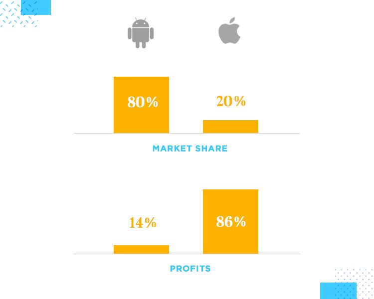 graph of market share for ios ui design