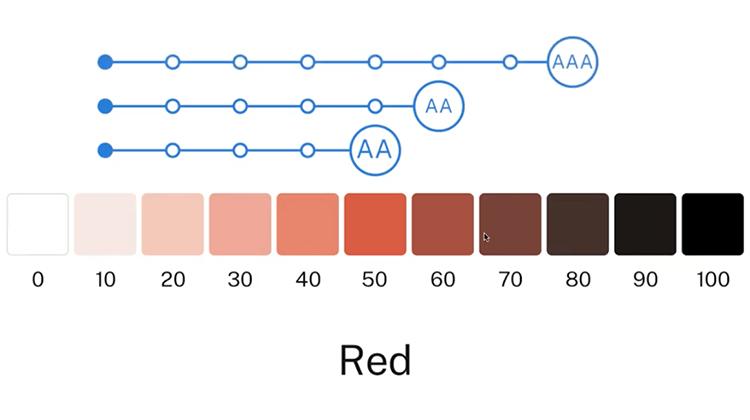 Justinmind US Web Design Standards UI kit - optimal use of color scheme