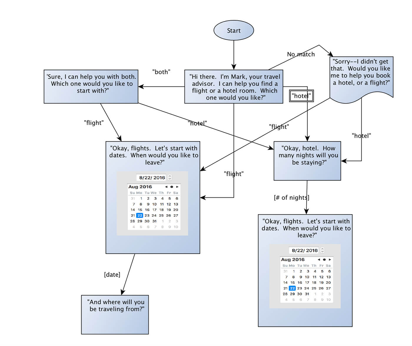 diagram of user flow for voice user interface